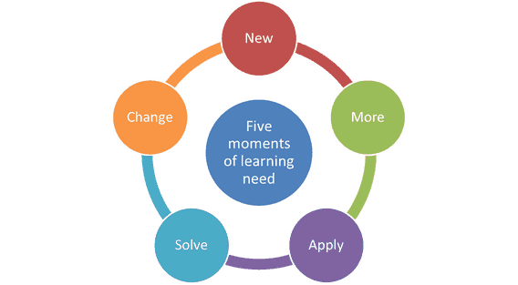 5 Moments Of Learning Need