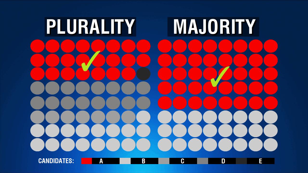 Plurality vs Majority Electronic Voting Rule