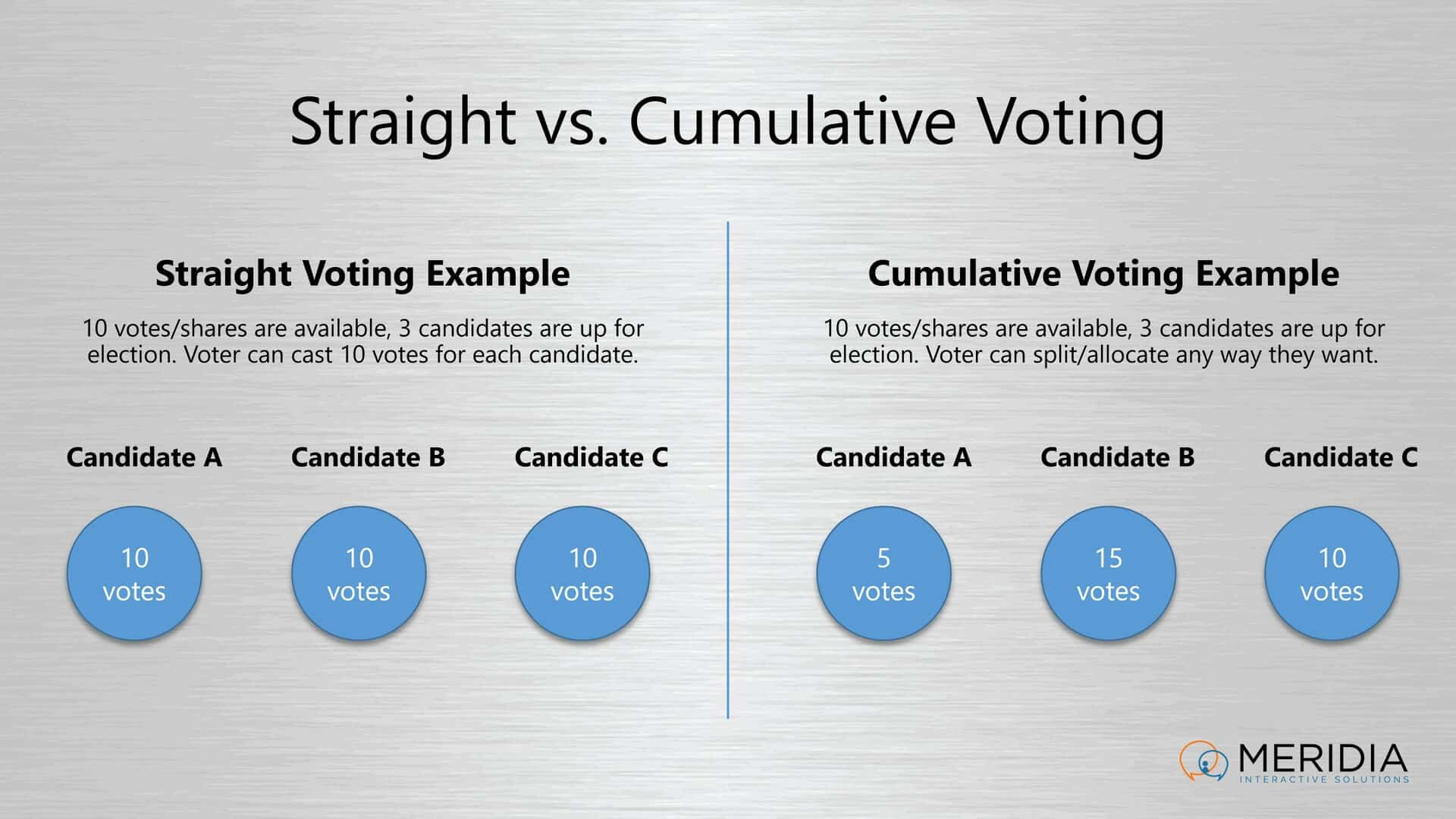 Straight vs Cumulative Voting