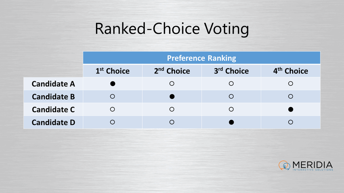 Preferential Ranked-Choice Voting