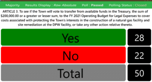 Anonymous Voting - No Grid Motion Passed
